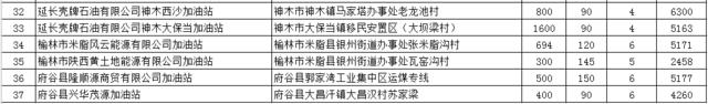 陕西拟新建37座加油站 榆林境内有8座