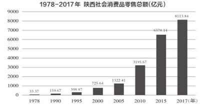 陕西人消费变迁见证40年经济发展 多元...