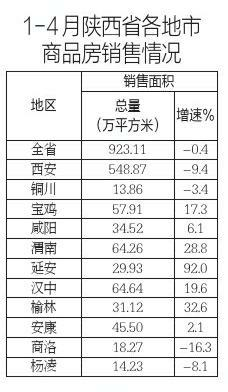 前四月陕西商品房销售出现下降趋势 西安增